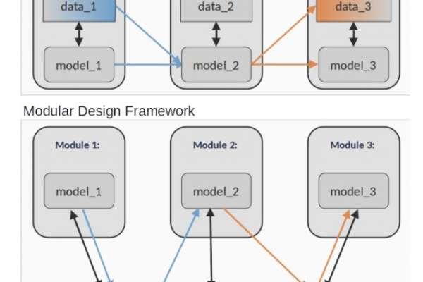 Traditional Framework, Modular Design Framework