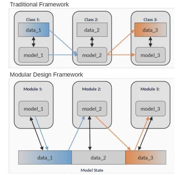 Modular Design Benefits